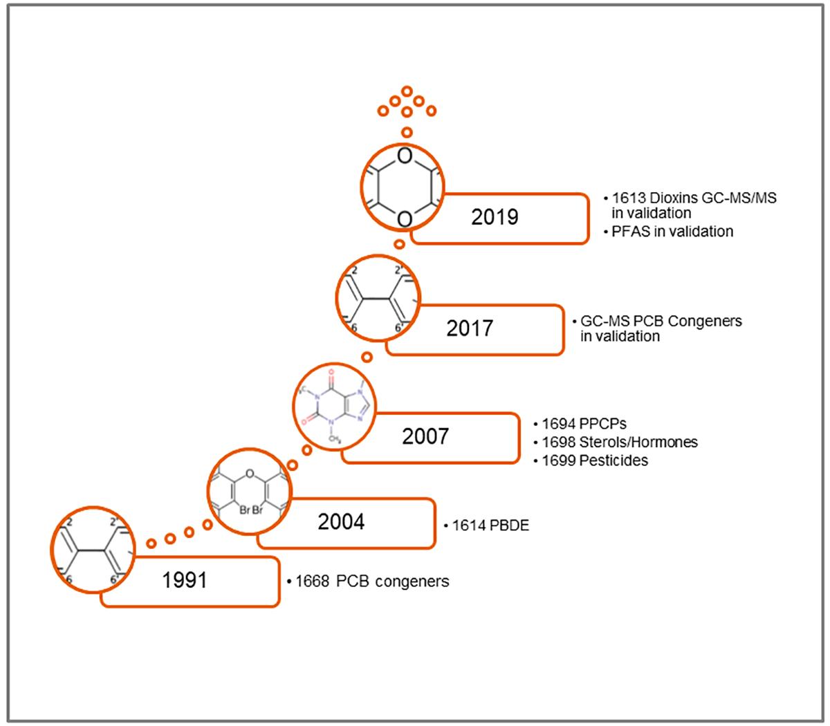 SGS AXYS EPA method development history